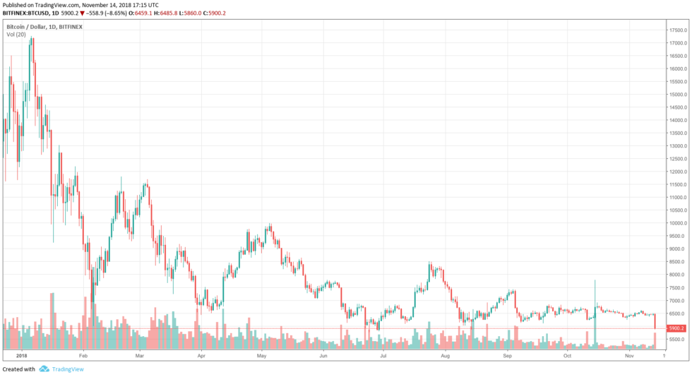 bitcoin price low Archives - American Crypto Association