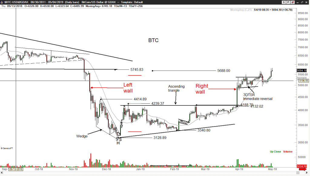 bitcoin [btc] bottom to be 50% confirmed if coin consolidates to $3000  range, states tone vays
