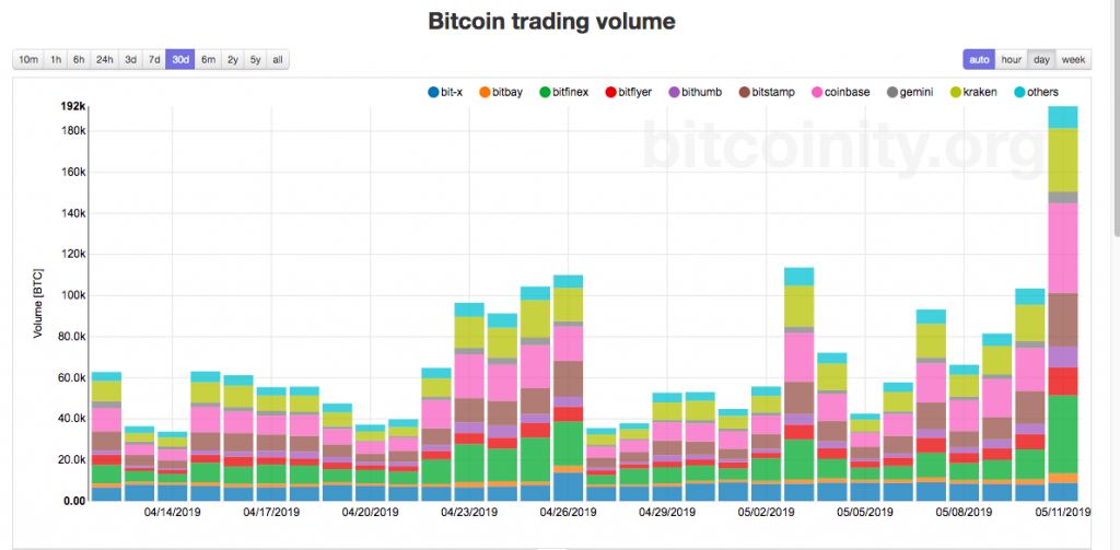 trade volume Archives - American Crypto Association