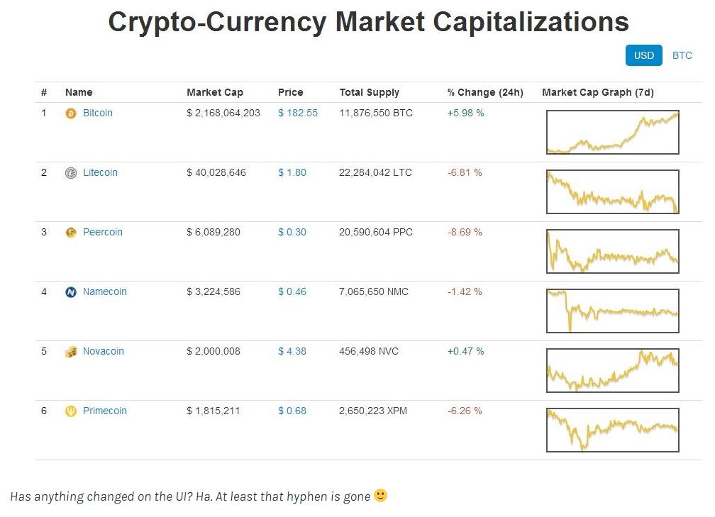 Lbc Coinmarketcap Bitcoin Full Node Requirements