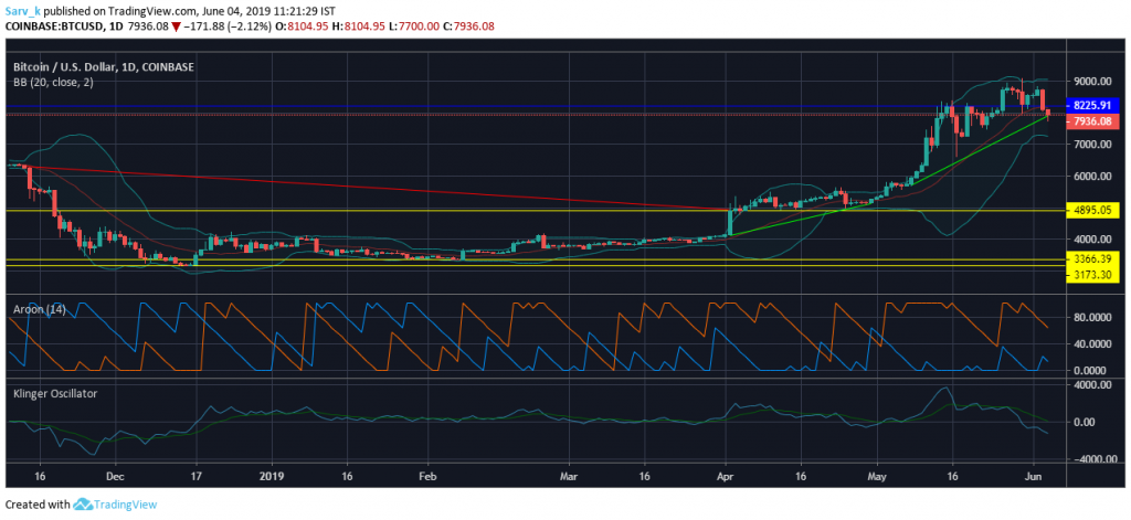 TradingView Archives - American Crypto Association