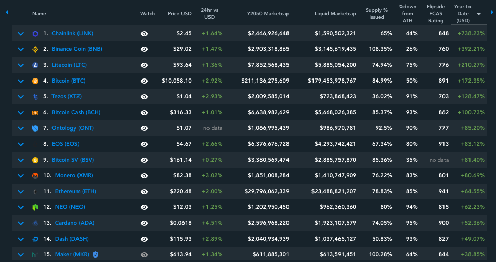 CoinGecko Archives - American Crypto Association