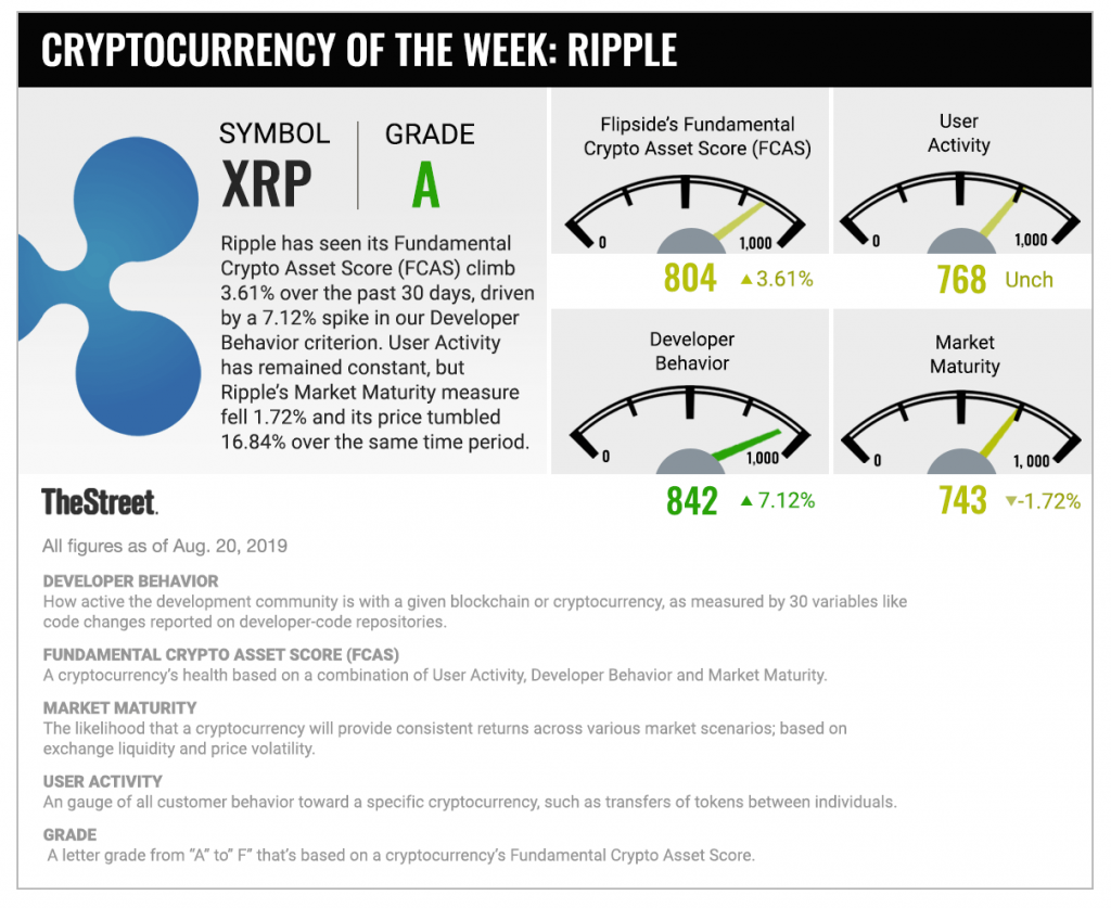 Ripple and XRP Archives - American Crypto Association