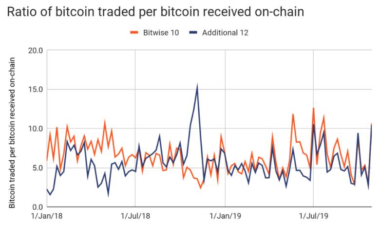 bitcoin volume naponta)